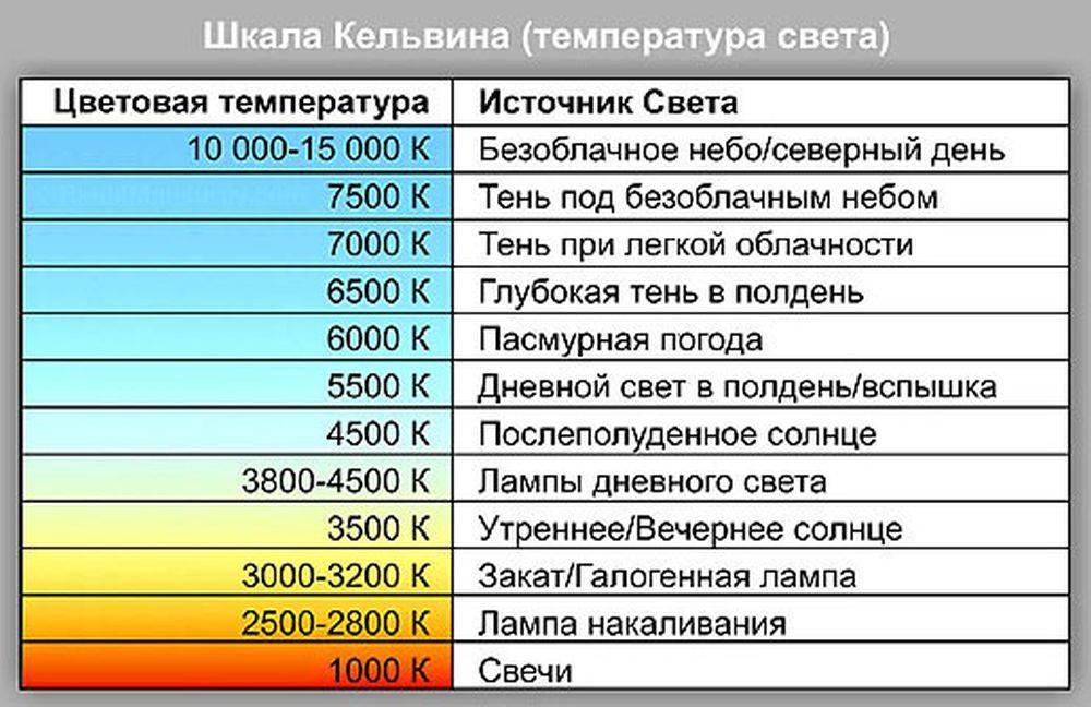 Цветовая температура светодиодных ламп (таблица)