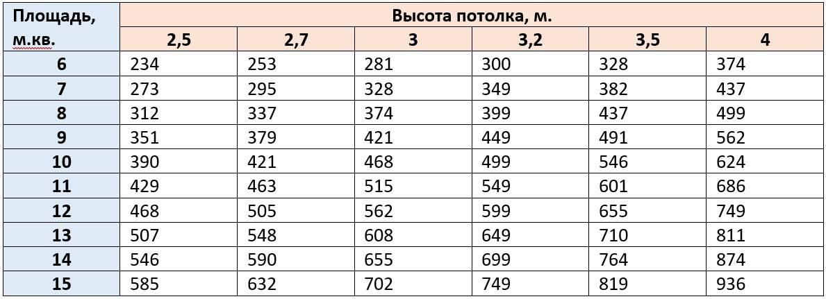 Расчет мощности приточно-вытяжной вентиляции