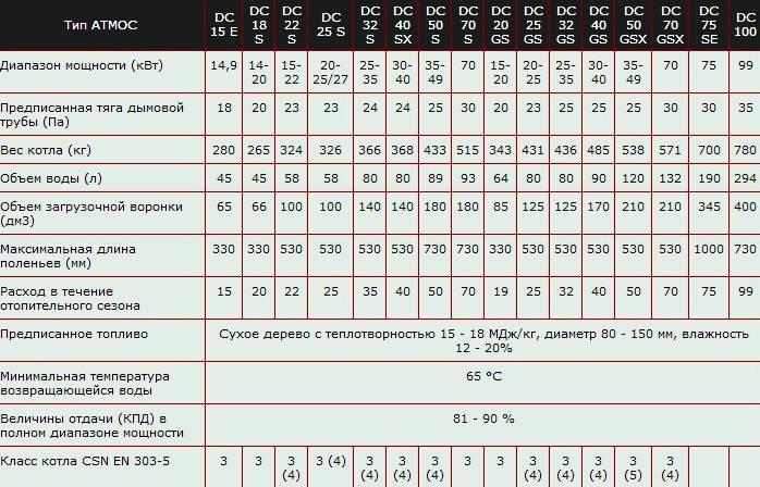 Как рассчитать мощность котла для отопления дома - алгоритмы и калькуляторы, расчет кпд котла,для частного дома, по площади,калькулятор