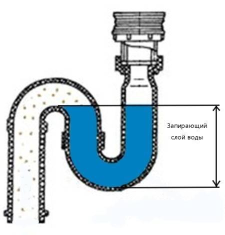 Виды гидрозатворов для канализации: особенности устройства, принцип работы- обзор +видео