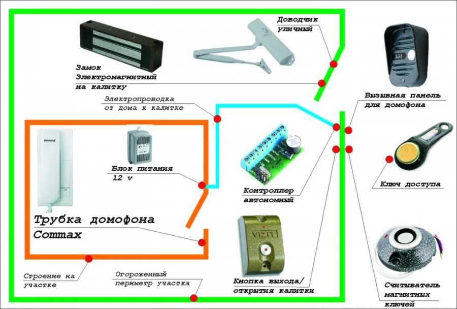 Магнитный ключ-таблетка от домофона: принцип работы