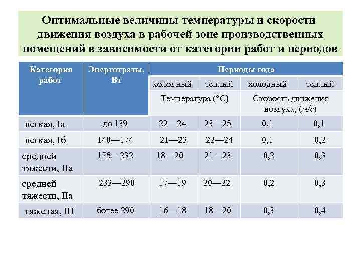 Влажность воздуха в школах по нормам гост и санпин