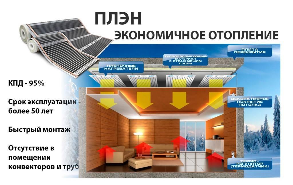 Инфракрасное отопление: обогреватели потолочные для частного дома и панели тепловые ик