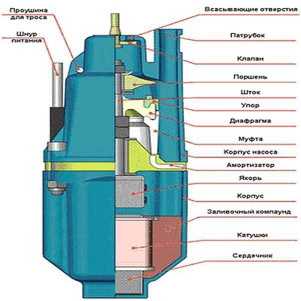 """Погружной вибрационный насос """"ручеек"""" - устройство, ремонт, отзывы"""