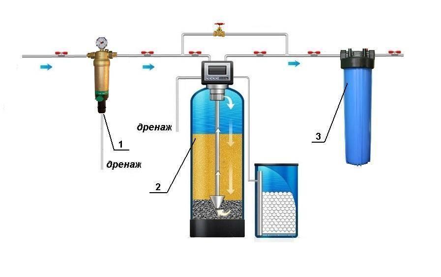Порядок проверки качества воды из скважины в лаборатории или в домашних условиях