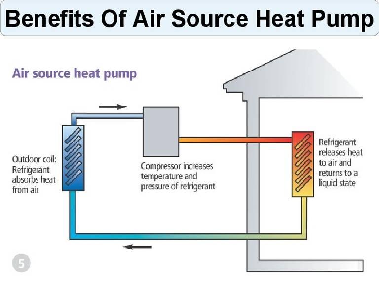 Виды тепловых насосов: типы, принцип работы, преимущества и недостатки