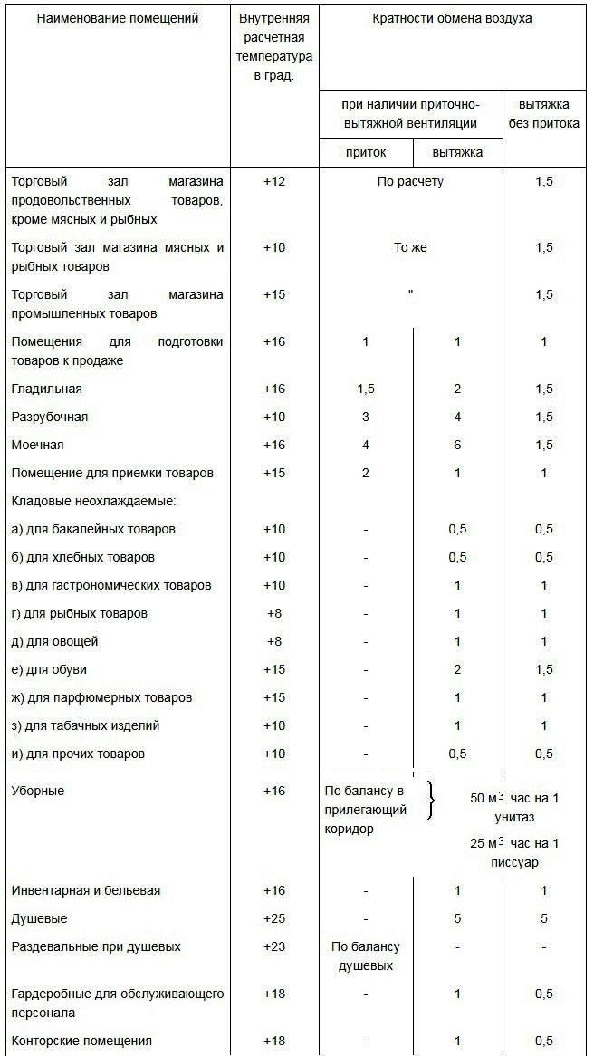 Вентиляция офиса: санитарные нормы приточно-вытяжной системы, нормы помещений