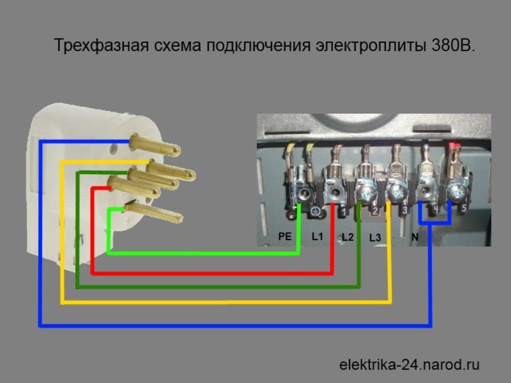 Правила выбора и установки розетки и вилки для электроплиты