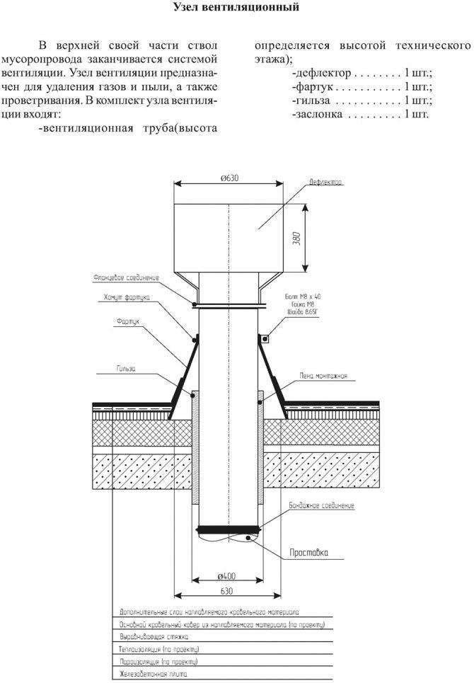 Вентиляционный выход на крышу: устройство выводов и правила установки
