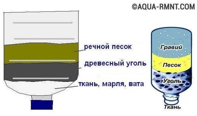 Фильтр для очистки воды своими руками - простые рабочие способы
