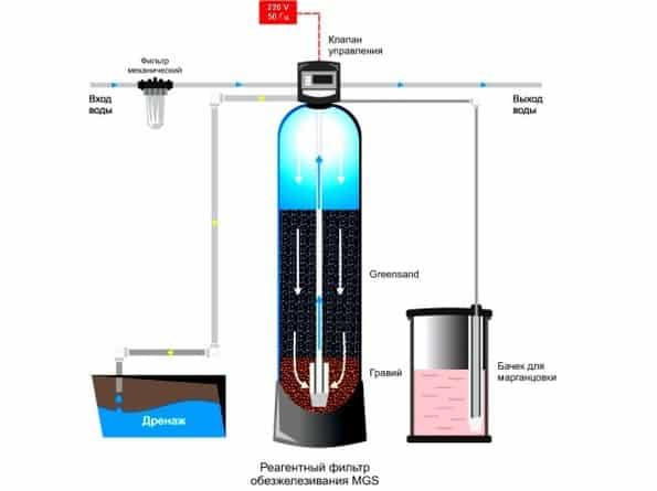 Анализ воды: что дает, куда сдать для проведения химического, на качество и состав, на хлориды, полный и т.д., как сделать своими руками в домашних условиях?