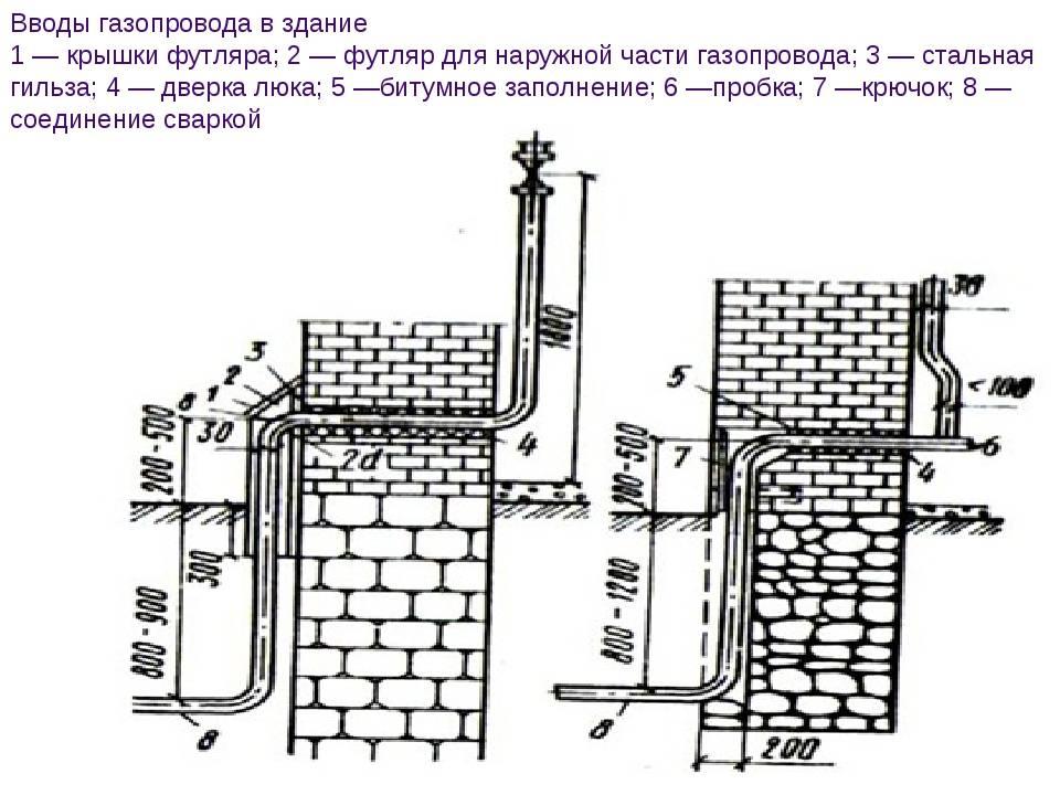 Устройство и монтаж систем внутреннего газопровода