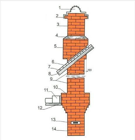 Выбор кирпича для дымохода: особенности и советы