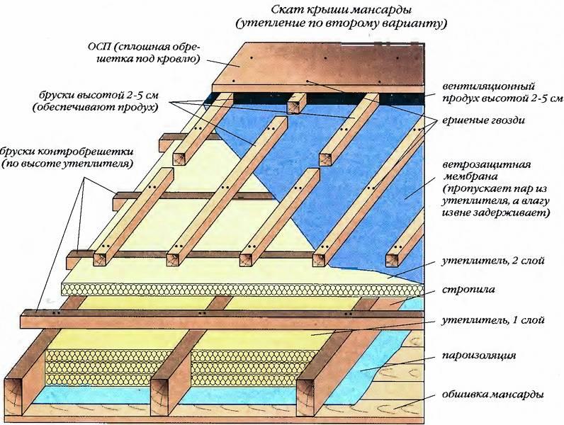 Утепление мансарды изнутри: выбор материалов, советы по монтажу