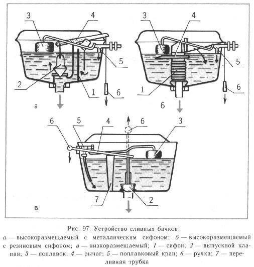 Ремонт инсталляции для унитаза: обзор неисправностей и их устранение