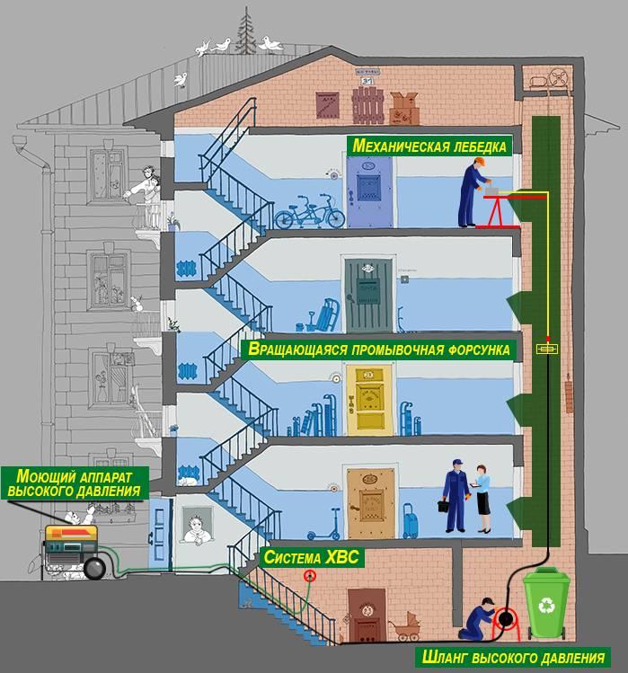 Система дымоудаления в многоэтажном доме; устройство, комплектация, принцип работы, законодательная база