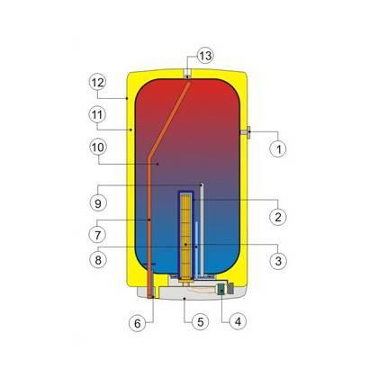 Выбор водонагревателя: какой фирмы водонагреватель лучше
