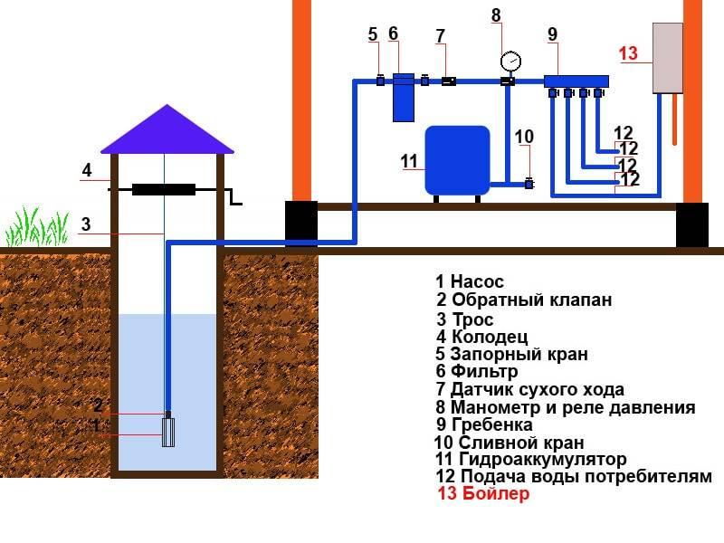 Водоснабжение частного дома из колодца: плюсы, устройство