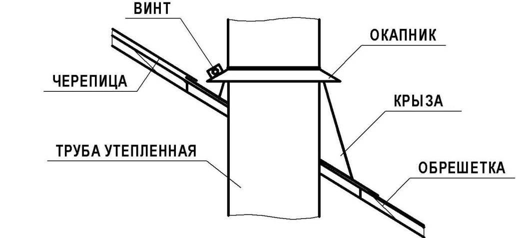 Установка узлов прохода вентиляции через кровлю