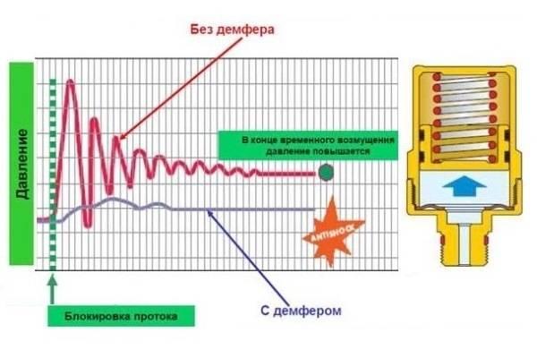 Гидроудар в системе водоснабжения: причины, последствия и защита