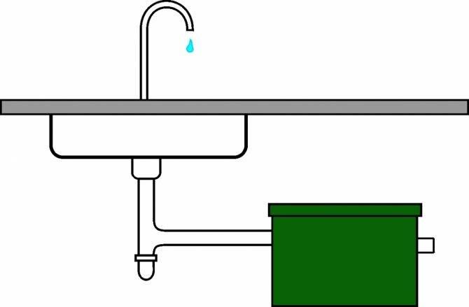 Жироуловитель под мойку: устройство и принцип работы, плюсы и минусы, как выбрать, монтаж