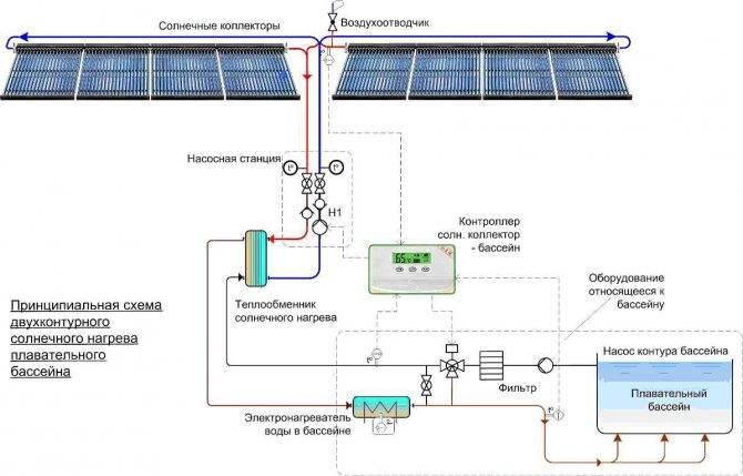 Солнечные батареи для отопления дома - экологично и выгодно