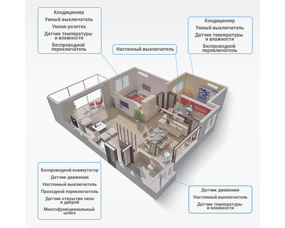 Умный дом xiaomi smart home: устройства, управление, впечатления