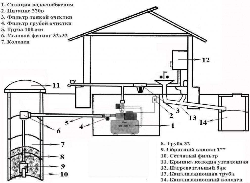 Водоснабжение частного дома: требования, схемы и оборудование   гидро гуру