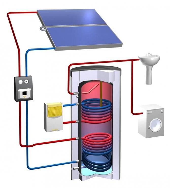 Геотермальное отопление дома: принцип действия и виды теплообменников
