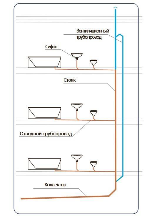 Вентиляция септика в частном доме: нужно ли ее делать + инструктаж по обустройству