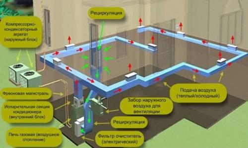 Система воздушного отопления для частного дома - особенности, устройство и схемы