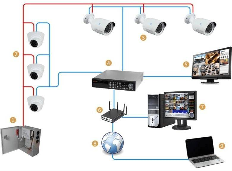 Установка видеонаблюдения своими руками пошаговая инструкция - подключение ip камер и аналоговых