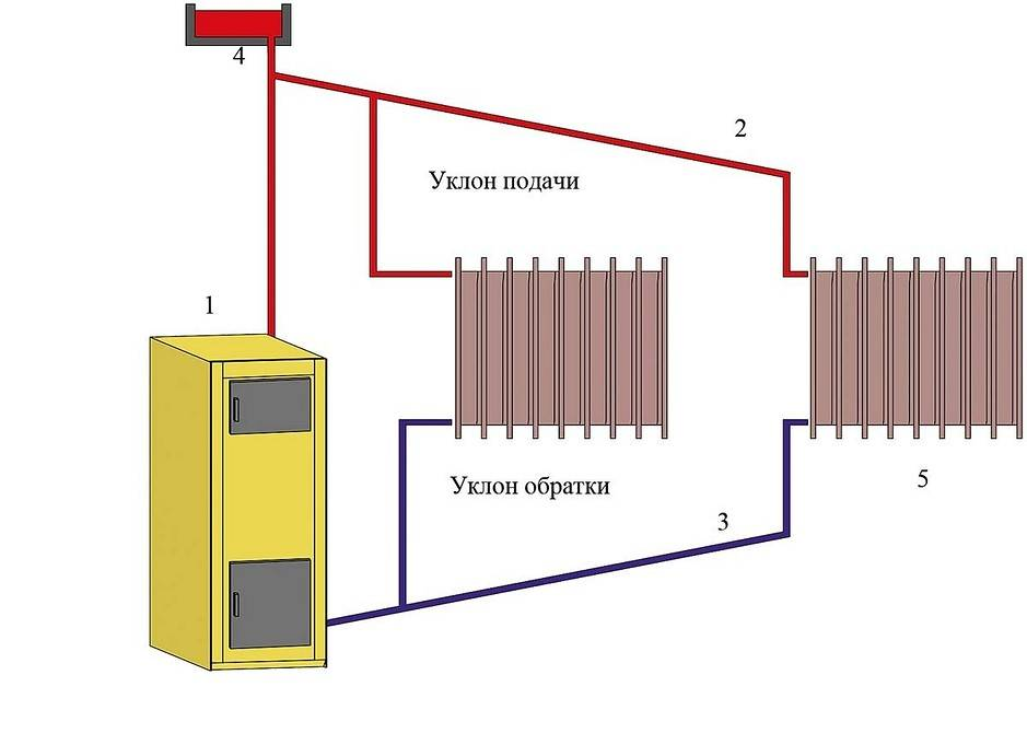 Паровое отопление в частном доме: схема и обустройство своими руками, принцип работы