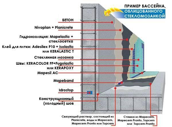 Что собой представляет и как правильно используется обмазочная гидроизоляция для бассейнов?