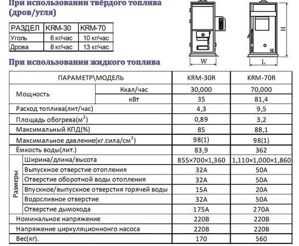 Дизельный котёл отопления для частного дома: характеристики, как правильно выбрать, расход топлива, отзывы