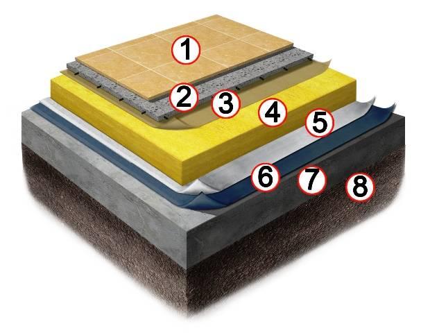 Гидроизоляция пола в квартире: особенности выбора изоляционных материалов + порядок проведения работ