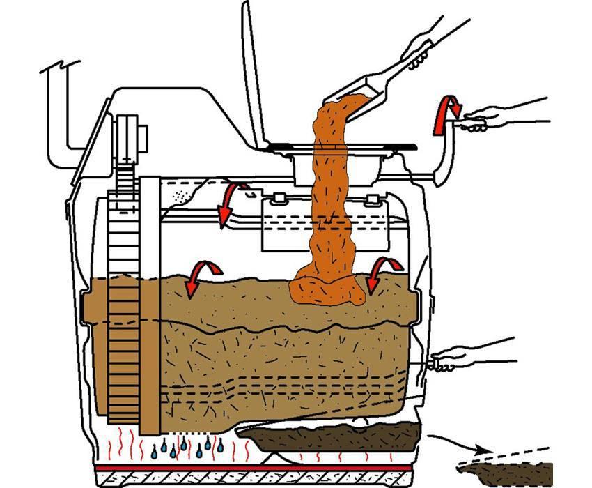 Биотуалет для дачи своими руками: виды устройства, пошаговая инструкция и видео