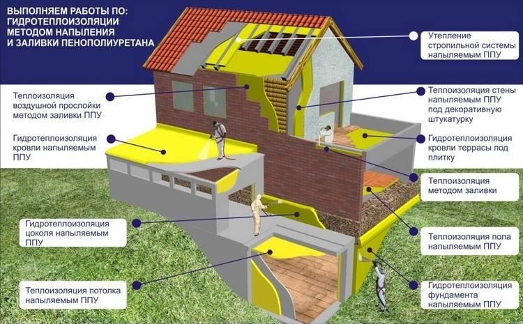 Как недорого и красиво утеплить частный дом снаружи, какие материал лучше выбрать?