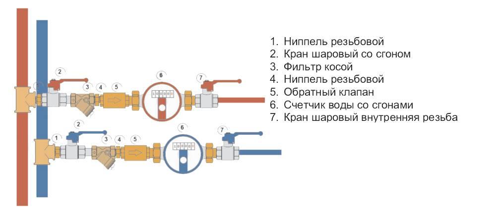 Установка счетчиков воды своими руками: схема, правила монтажа и поверки