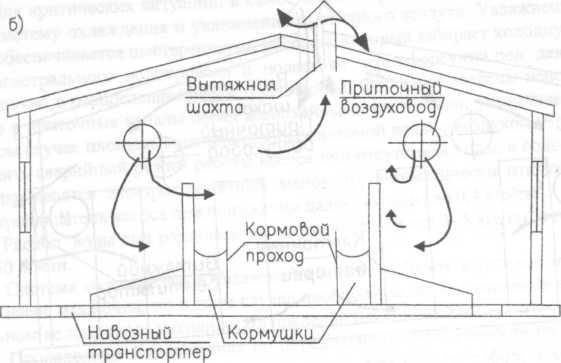 Делаем правильную вентиляцию в сарае для животных — вентиляция и кондиционирование
