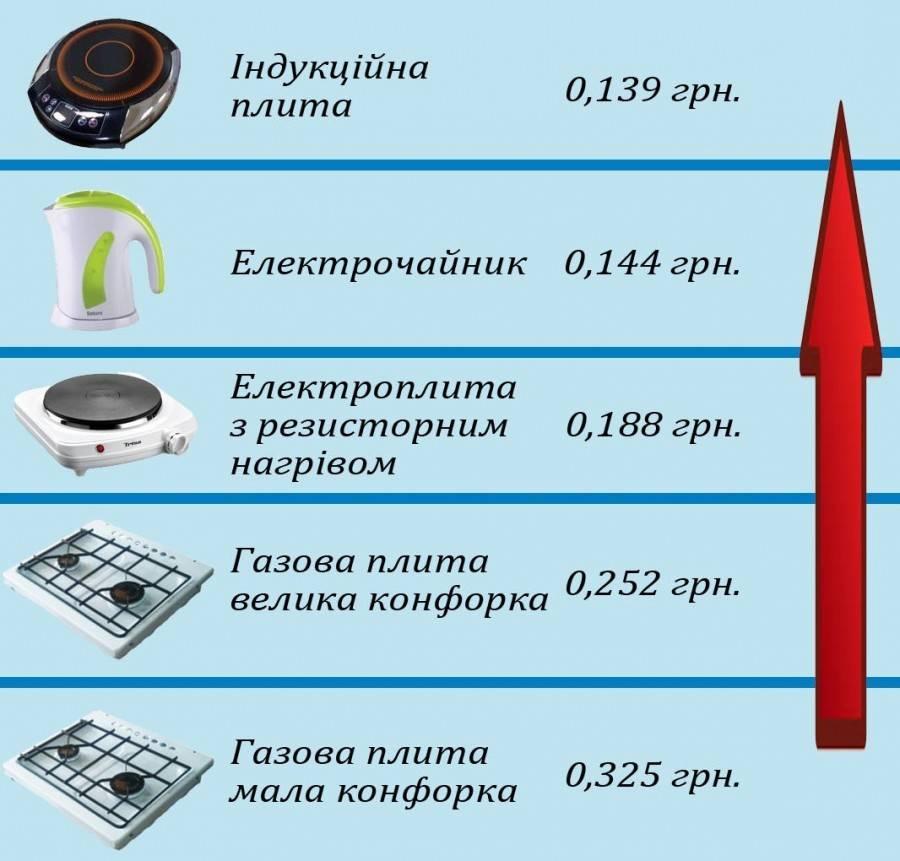 Сколько потребляет электричества обогреватель?