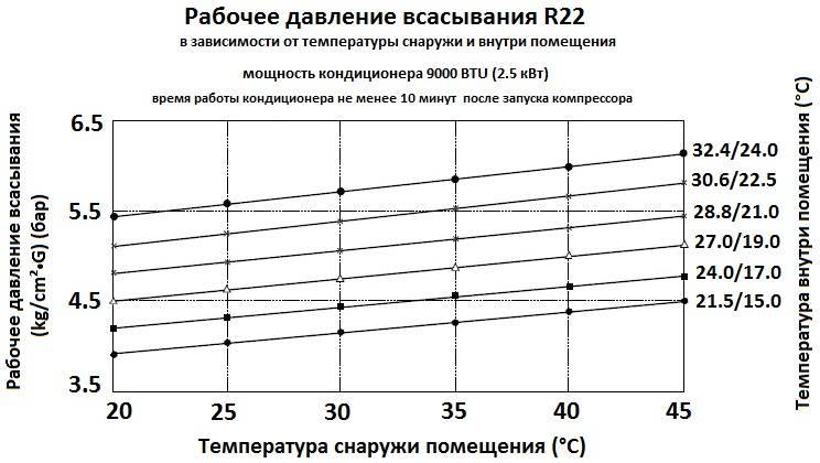 Микроклимат на рабочем месте: от каких параметров он зависит, категории, оптимальные значения для разных объектов