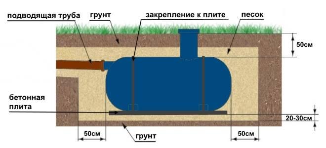 Какой септик выбрать для дачи с высоким уровнем грунтовых вод?