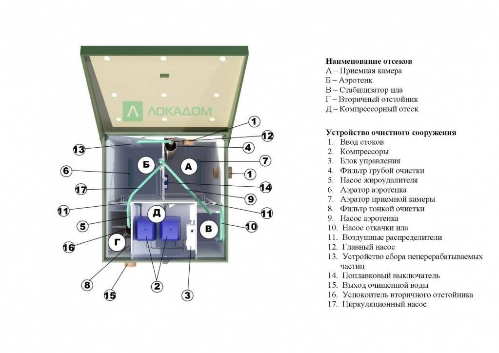 """Обзор септика для дачи """"юнилос астра"""": устройство, правила обслуживания, достоинства и недостатки"""