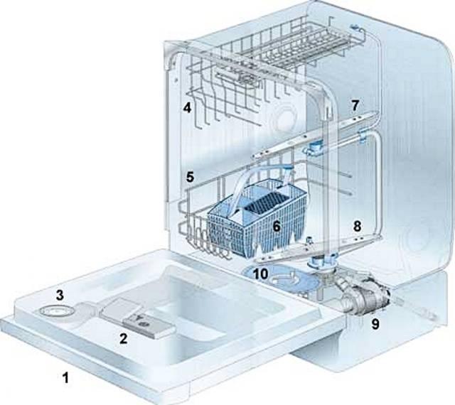 Принцип работы посудомоечной машины: видео обзор, конструкция, как работает посудомоечная машина