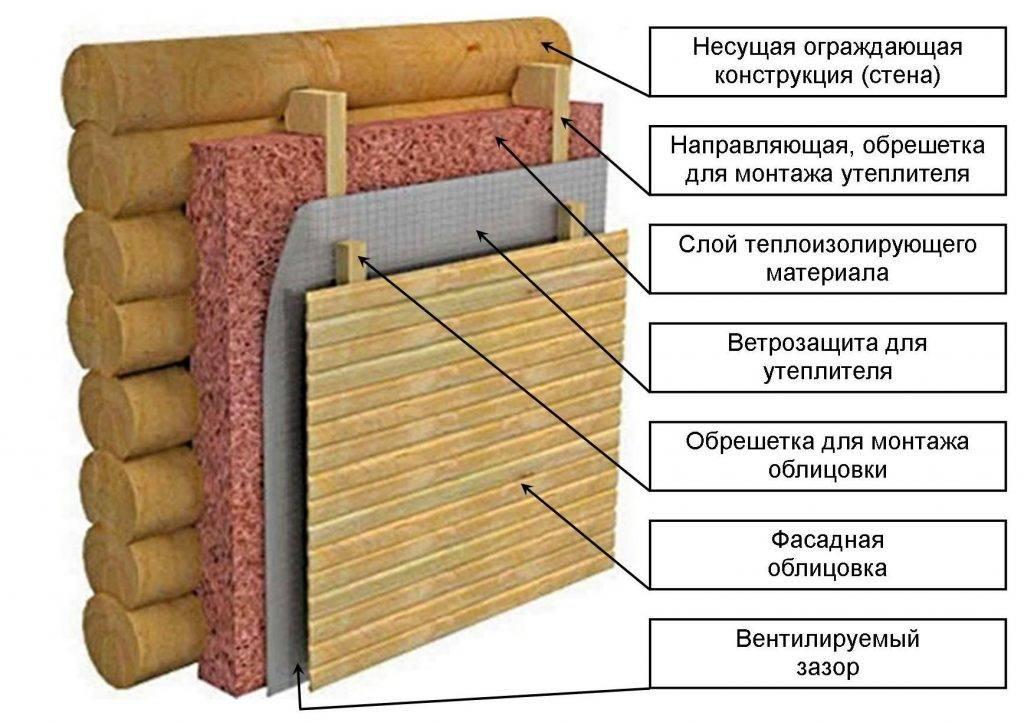 Утепление дома минеральной ватой: особенности и правила выполнения работ