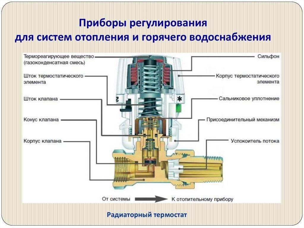 Термостатический клапан: виды и способы установки - aqueo.ru