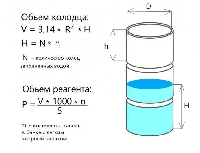 Обеззараживание воды в колодце