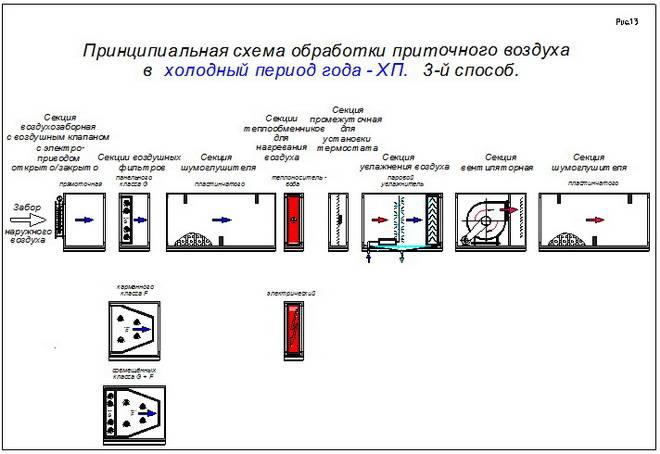 Воздушное отопление производственных помещений - расчет и схема