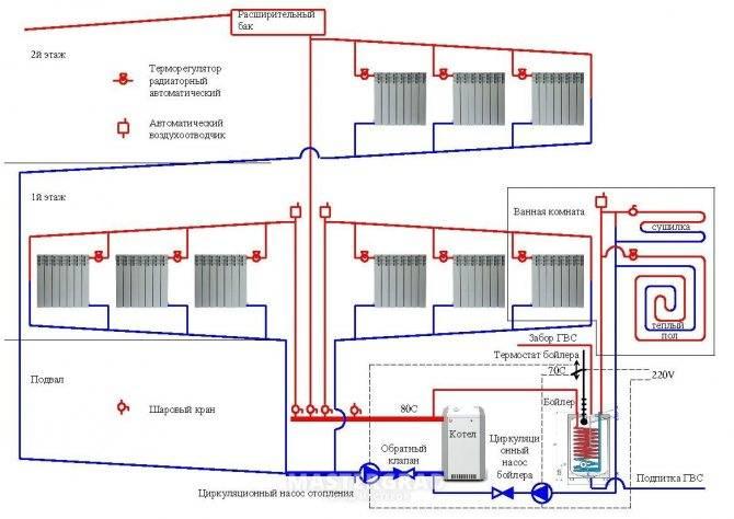 Правда ли, что для отопления частного дома лучше нет устройства? газовый двухконтурный котёл, его свойства